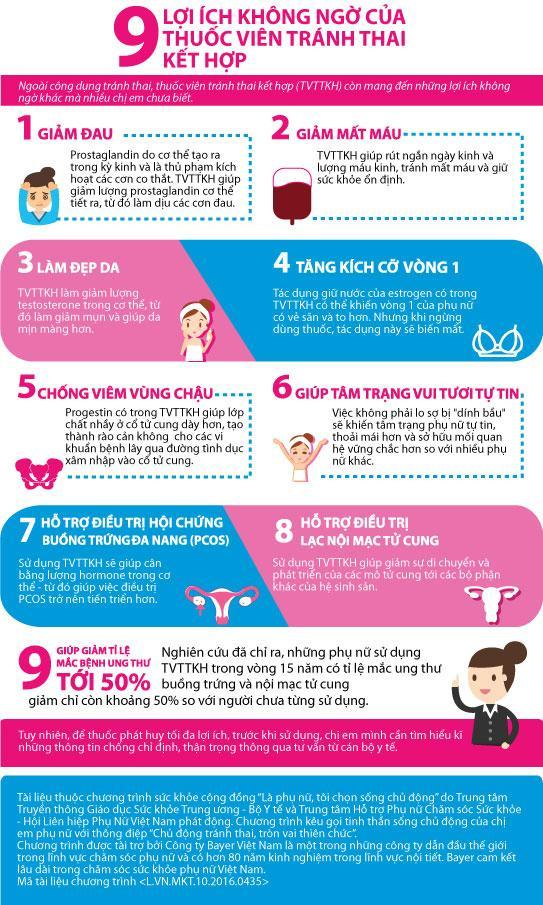 9 loi ich khong ngo cua thuoc vien tranh thai ket hop